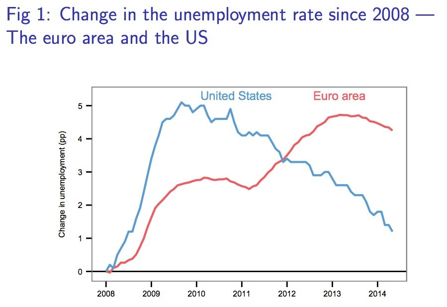 European Central Bank and US Unemployment Rate