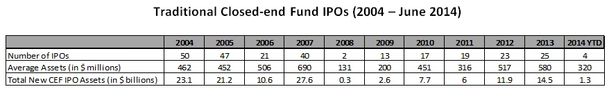 Traditional CEF IPOs