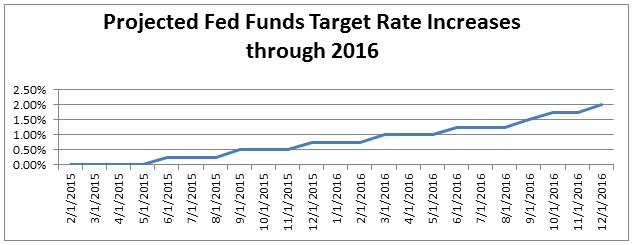 Projected Fed Funds Rate target Increases