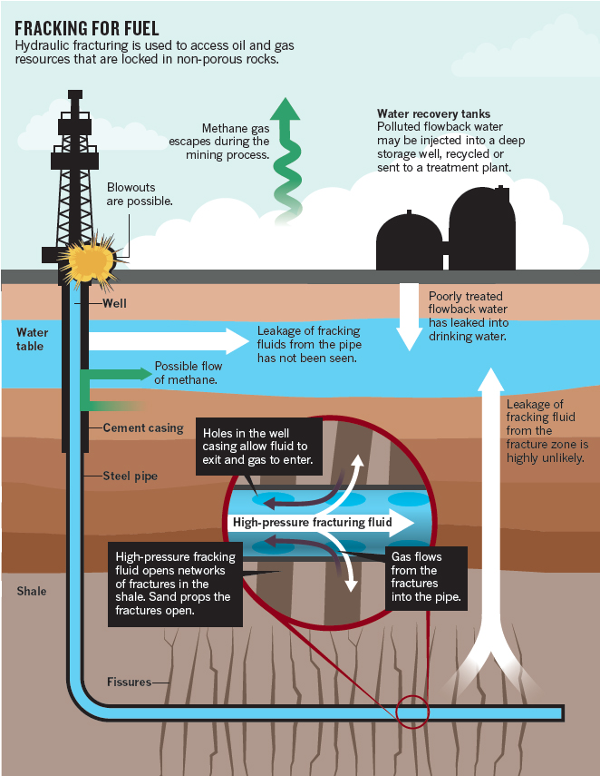 What Is True About Natural Gas